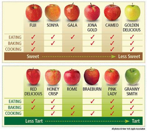 apples_chart